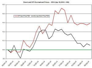 oil forecast Brent and WTI June 8 2014