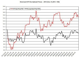 oil forecast Brent and WTI May 24 2014