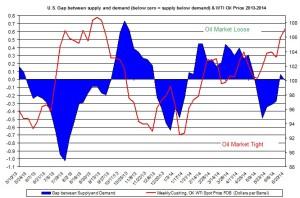 oil market tight loose oil price  June 27