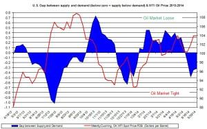 oil market tight loose oil price  June 8