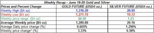 table weekly gold and silver  prices June 16-20 2014
