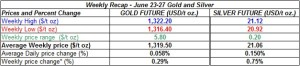 table weekly gold and silver  prices June 23-27 2014
