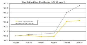 weekly precious metals chart  June 16-20 2014