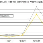 weekly precious metals chart June 16-20 2014 percent change