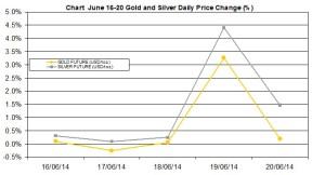 weekly precious metals chart June 16-20 2014 percent change