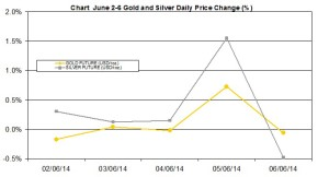 weekly precious metals chart June 2-6 2014 percent change