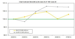weekly precious metals chart  June 23-27  2014