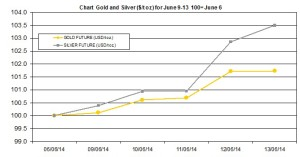weekly precious metals chart  June 9-13 2014