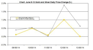 weekly precious metals chart June 9-13 2014 percent change
