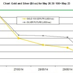weekly precious metals chart May 27-30 2014