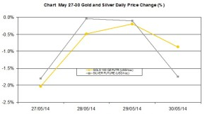 weekly precious metals chart   May 27-30 2014 percent change