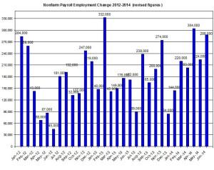U.S. Nonfarm payroll employment up to 2014  June 6