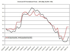 oil forecast Brent and WTI July 13  2014