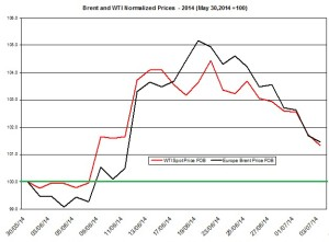 oil forecast Brent and WTI July 7  2014