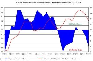 oil market tight loose oil price  July 11