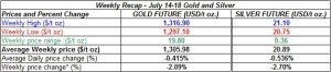 table weekly gold and silver  prices July 14-18 2014
