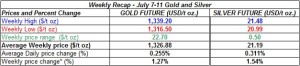 table weekly gold and silver  prices July 7-11 2014
