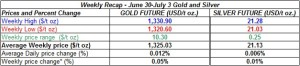 table weekly gold and silver  prices June 30- July 4 2014