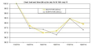 weekly precious metals chart   July 14-18  2014