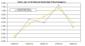 weekly precious metals chart July 14-18 2014 percent change