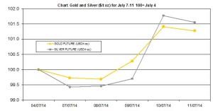 weekly precious metals chart   July 7-11  2014