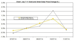 weekly precious metals chart July 7-11 2014 percent change