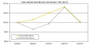 weekly precious metals chart  June 30- July 4  2014
