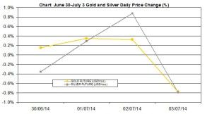 weekly precious metals chart June 30- July 4 2014 percent change