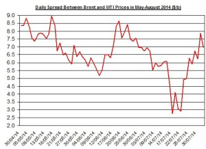 Difference between Brent and WTI August 3 2014