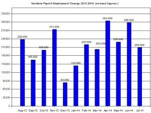 U.S. Nonfarm payroll employment up to 2014  Aug 1