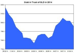 gld gold trust
