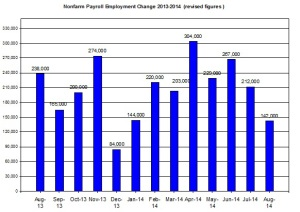 U.S. Nonfarm payroll employment up to 2014  Sep 5