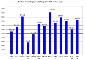 U.S. Nonfarm payroll employment up to 2014  October 3