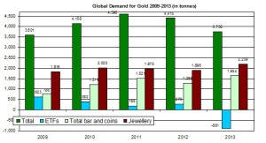 gold demand for 2009-2013