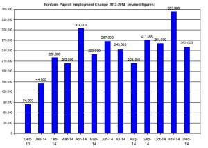 U.S. Nonfarm payroll employment up to 2014  Novermber 7
