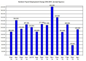 U.S. Nonfarm payroll employment up to 2015  May 8