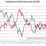 gold and yields 2015