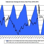 ng storage and price 2015