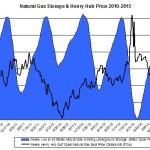 ng storage and price 2015