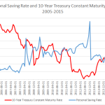 personal saving and interest rate U.S