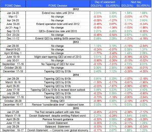 fomc statment gold and silver Sep 19