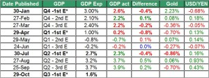 gold and gdp Q3