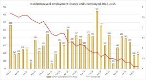 nfp and unemp Oct