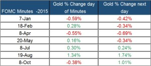 fomc minutes and gold