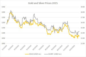 gold and silver outlook 2016
