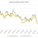 gold and silver 2015