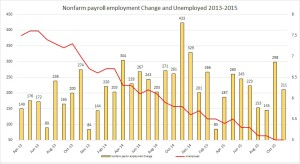 nfp and unemp Nov
