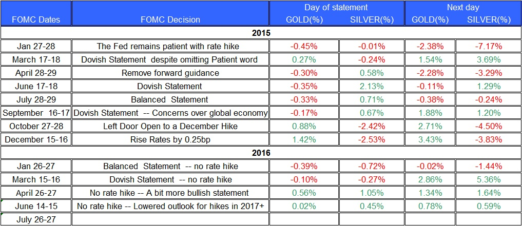http://www.tradingnrg.com/wp-content/uploads/2016/07/fomc-statment-gold-and-silver-July.jpg