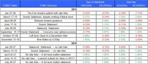 fomc statment gold and silver July