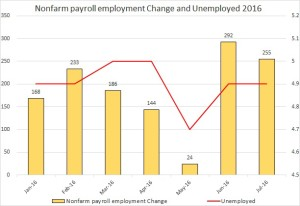 nfp and unemploy